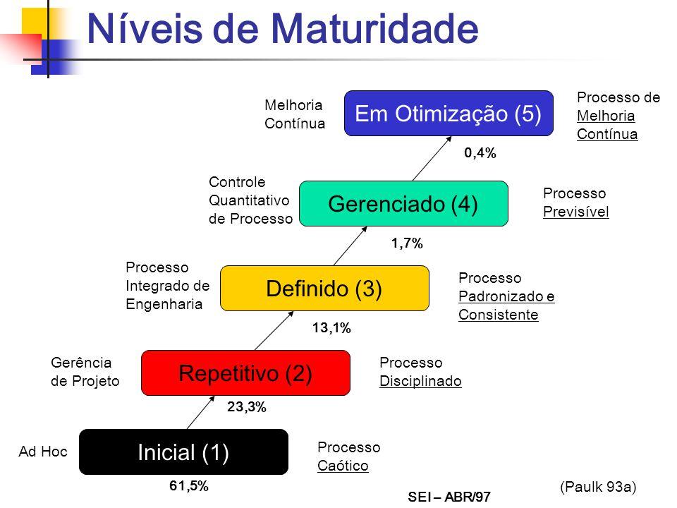 Níveis de Maturidade Em Otimização (5) Gerenciado (4) Definido (3) Repetitivo (2) Inicial (1) Ad Hoc Processo Caótico Processo de Melhoria Contínua Pr