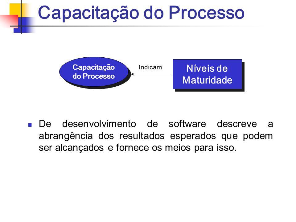 Capacitação do Processo De desenvolvimento de software descreve a abrangência dos resultados esperados que podem ser alcançados e fornece os meios par
