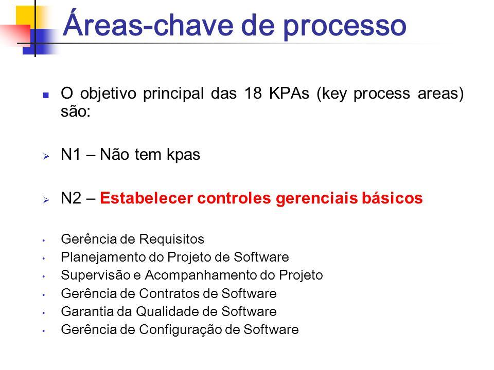 Áreas-chave de processo O objetivo principal das 18 KPAs (key process areas) são:  N1 – Não tem kpas  N2 – Estabelecer controles gerenciais básicos