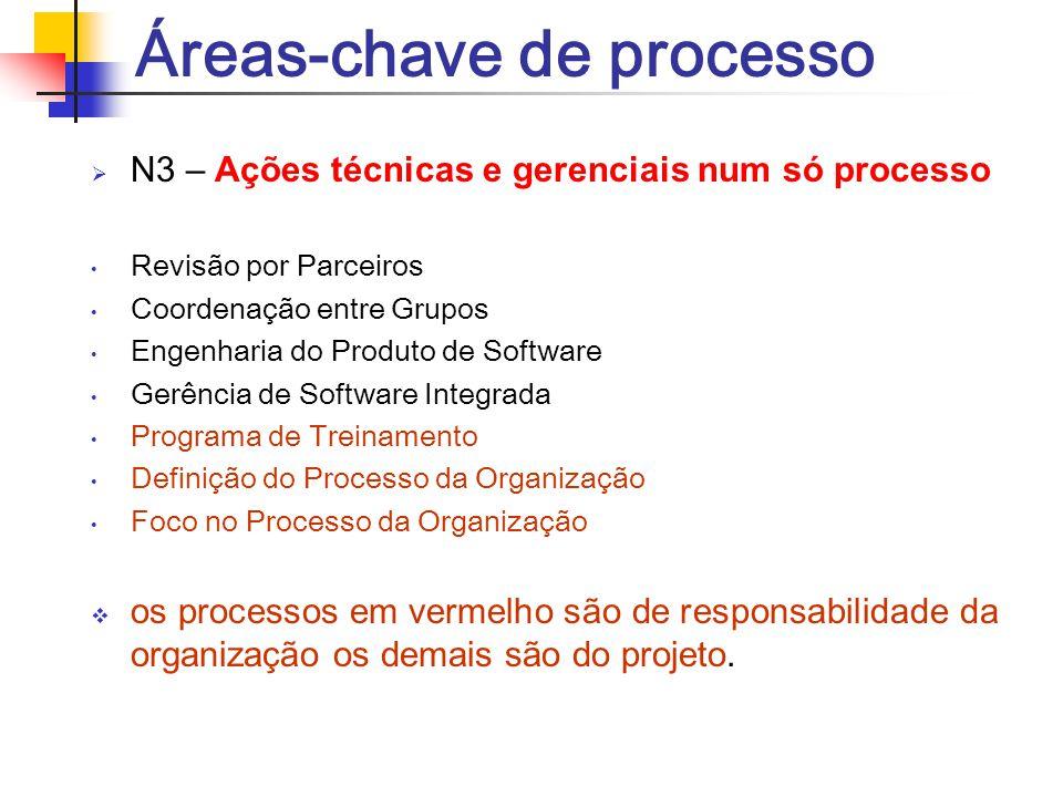 Áreas-chave de processo  N3 – Ações técnicas e gerenciais num só processo Revisão por Parceiros Coordenação entre Grupos Engenharia do Produto de Sof