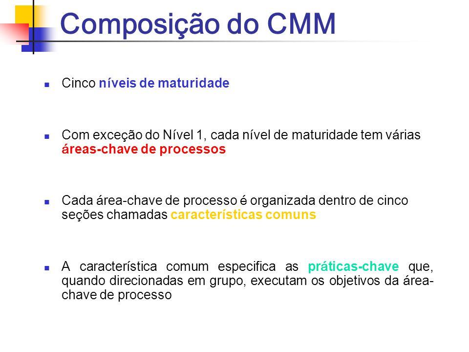 Composição do CMM Cinco n í veis de maturidade Com exce ç ão do N í vel 1, cada n í vel de maturidade tem v á rias á reas-chave de processos Cada á re