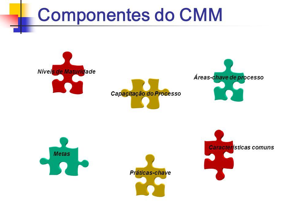 Componentes do CMM Níveis de Maturidade Capacitação do Processo Áreas-chave de processo Metas Práticas-chave Características comuns
