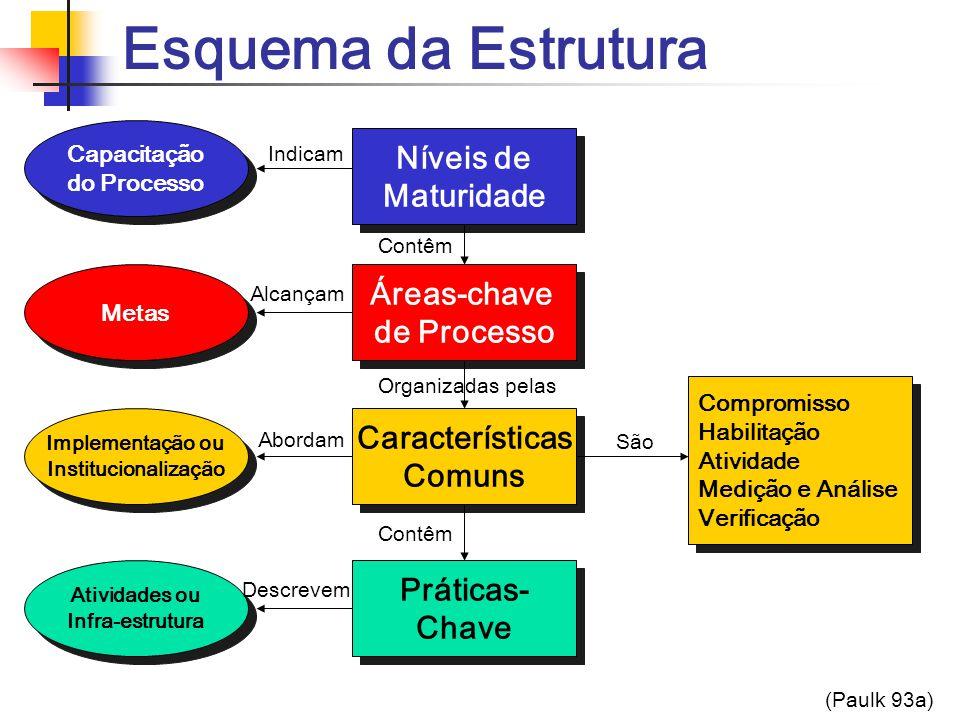 Esquema da Estrutura Níveis de Maturidade Níveis de Maturidade Áreas-chave de Processo Áreas-chave de Processo Características Comuns Características