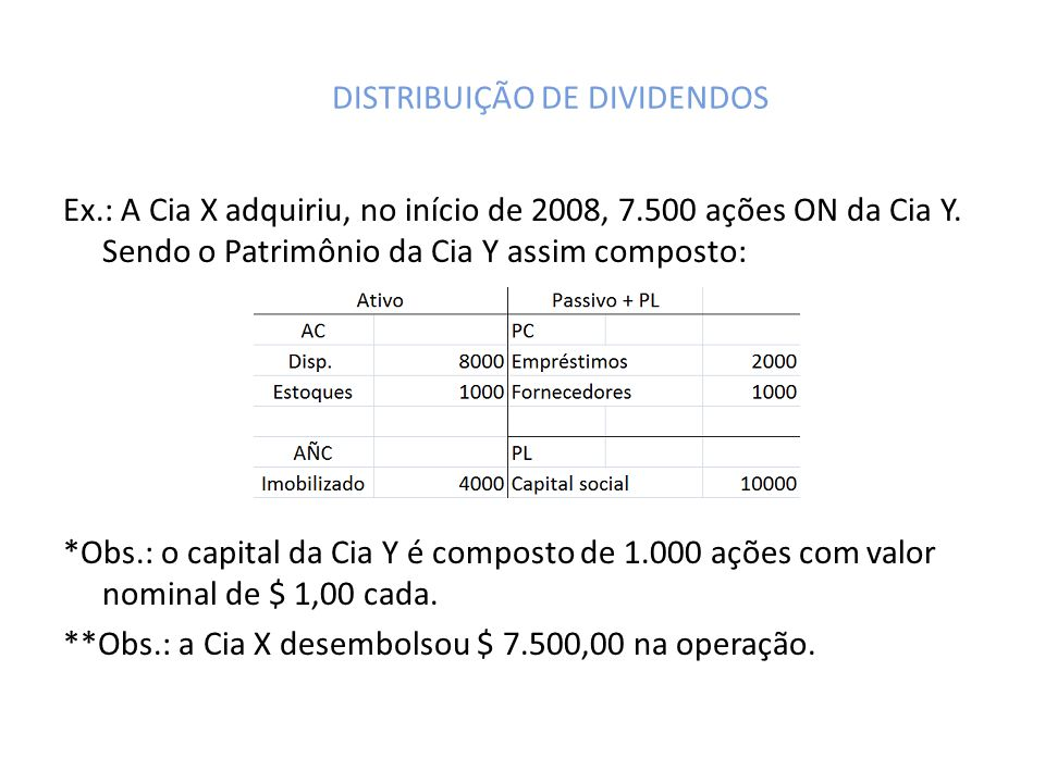 DISTRIBUIÇÃO DE DIVIDENDOS Ex.: A Cia X adquiriu, no início de 2008, 7.500 ações ON da Cia Y. Sendo o Patrimônio da Cia Y assim composto: *Obs.: o cap