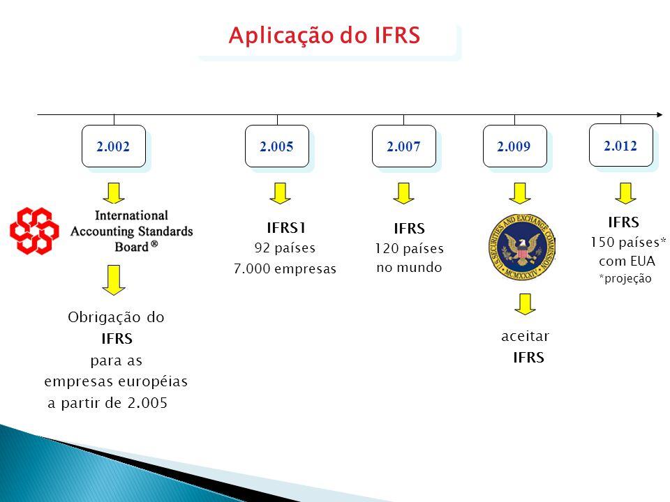 2.005 2.012 2.002 Obrigação do IFRS para as empresas européias a partir de 2.005 IFRS1 92 países 7.000 empresas IFRS 150 países* com EUA *projeção 2.0