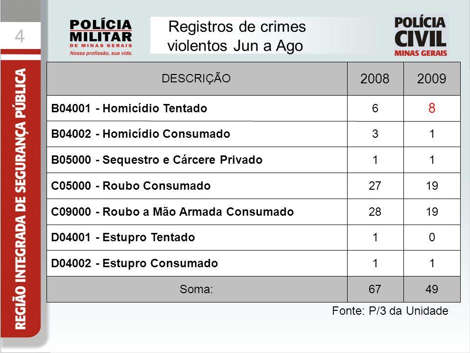 44 Registros de crimes violentos Jun a Ago Fonte: P/3 da Unidade 4967Soma: 11D04002 - Estupro Consumado 01D04001 - Estupro Tentado 1928C09000 - Roubo