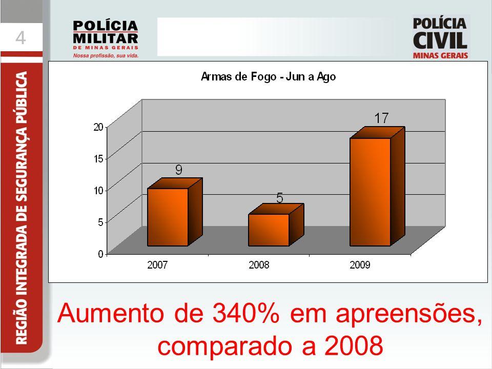 44 Aumento de 340% em apreensões, comparado a 2008