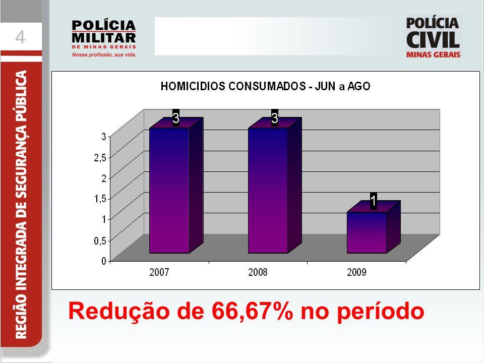 44 Redução de 66,67% no período