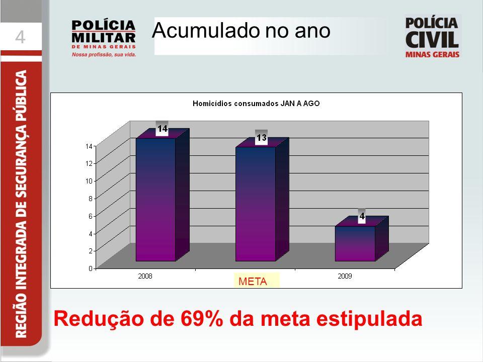 44 Acumulado no ano Redução de 69% da meta estipulada META