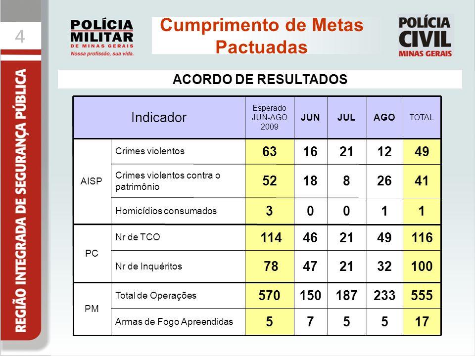 44 Cumprimento de Metas Pactuadas ACORDO DE RESULTADOS Indicador Esperado JUN-AGO 2009 JUNJULAGO TOTAL AISP Crimes violentos 6316211249 Crimes violent