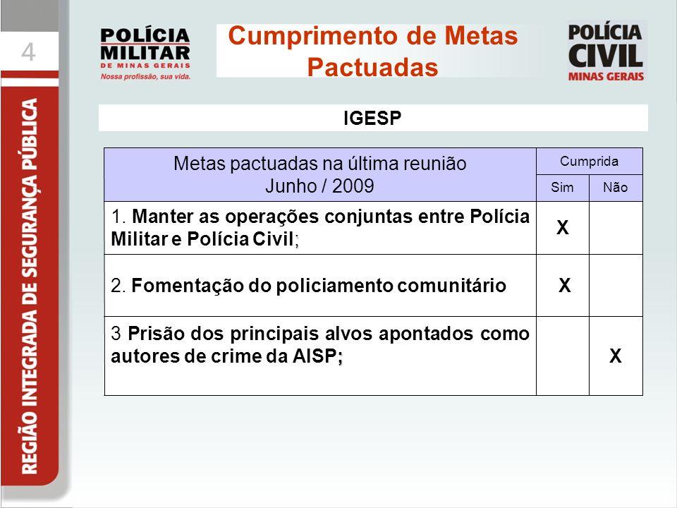 44 Cumprimento de Metas Pactuadas X ; 3 Prisão dos principais alvos apontados como autores de crime da AISP; Metas pactuadas na última reunião Junho /