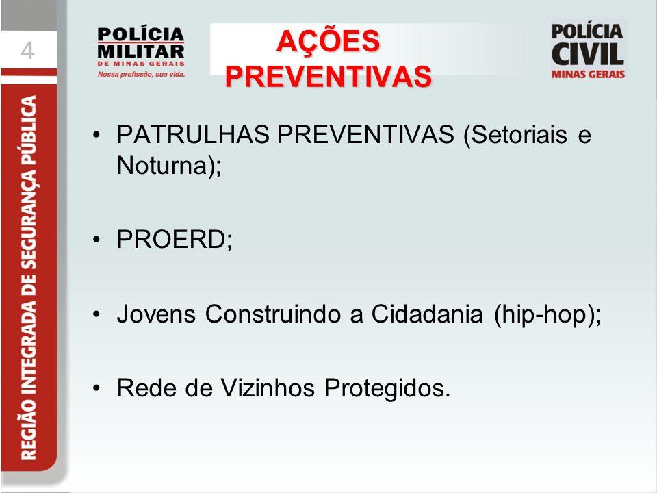 44 AÇÕES PREVENTIVAS PATRULHAS PREVENTIVAS (Setoriais e Noturna); PROERD; Jovens Construindo a Cidadania (hip-hop); Rede de Vizinhos Protegidos.