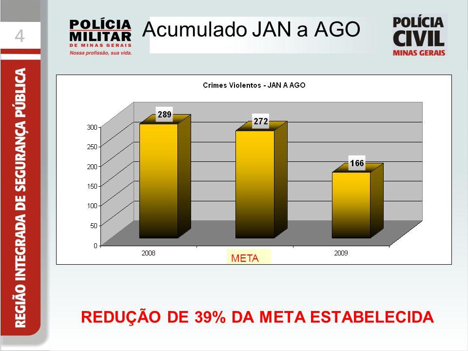44 Acumulado JAN a AGO REDUÇÃO DE 39% DA META ESTABELECIDA META