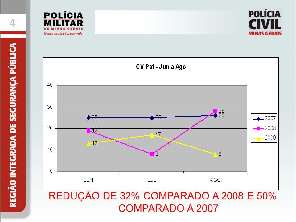 44 REDUÇÃO DE 32% COMPARADO A 2008 E 50% COMPARADO A 2007