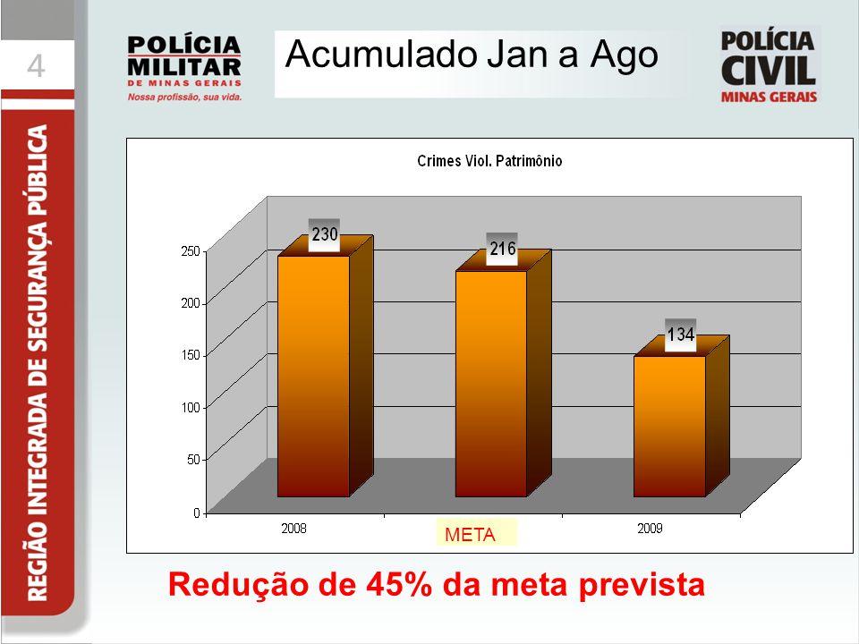 44 Acumulado Jan a Ago Redução de 45% da meta prevista META