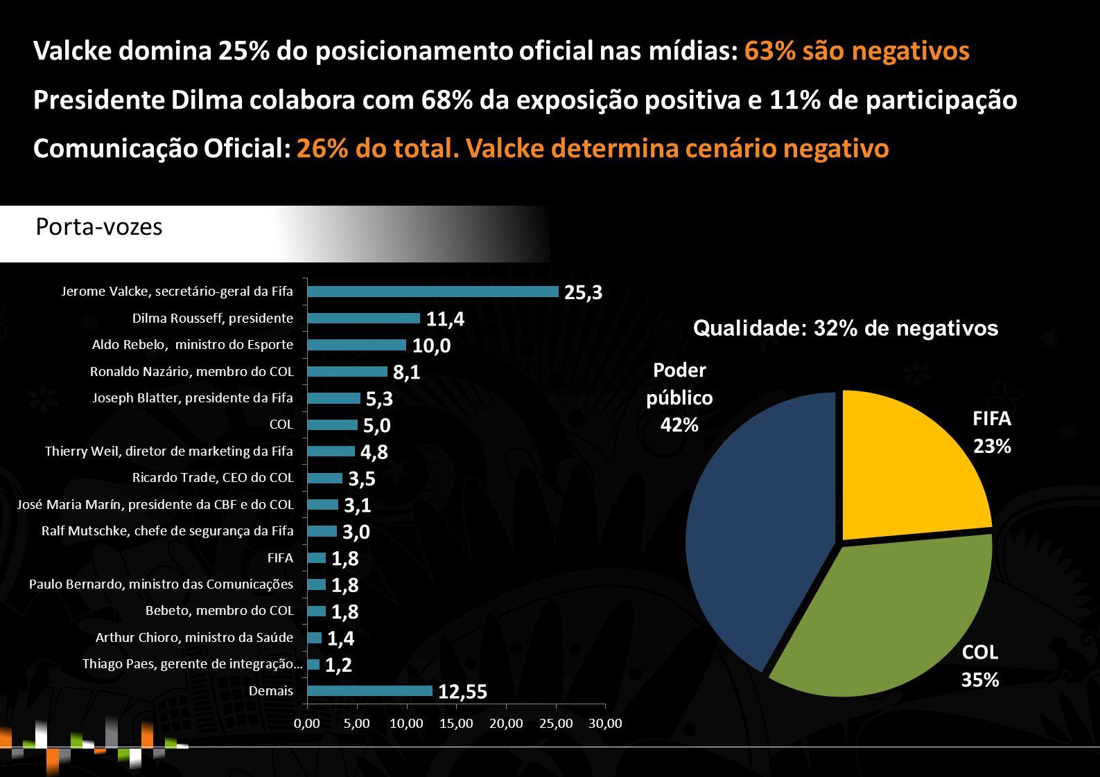 Valcke domina 25% do posicionamento oficial nas mídias: 63% são negativos Presidente Dilma colabora com 68% da exposição positiva e 11% de participação Comunicação Oficial: 26% do total.