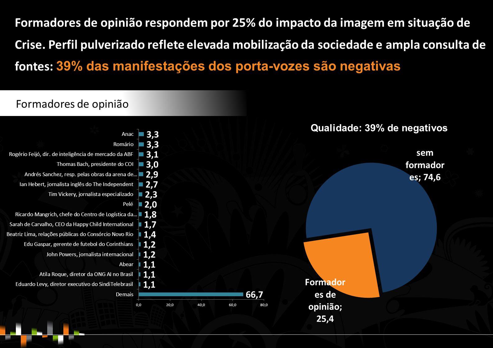 Formadores de opinião Formadores de opinião respondem por 25% do impacto da imagem em situação de Crise.