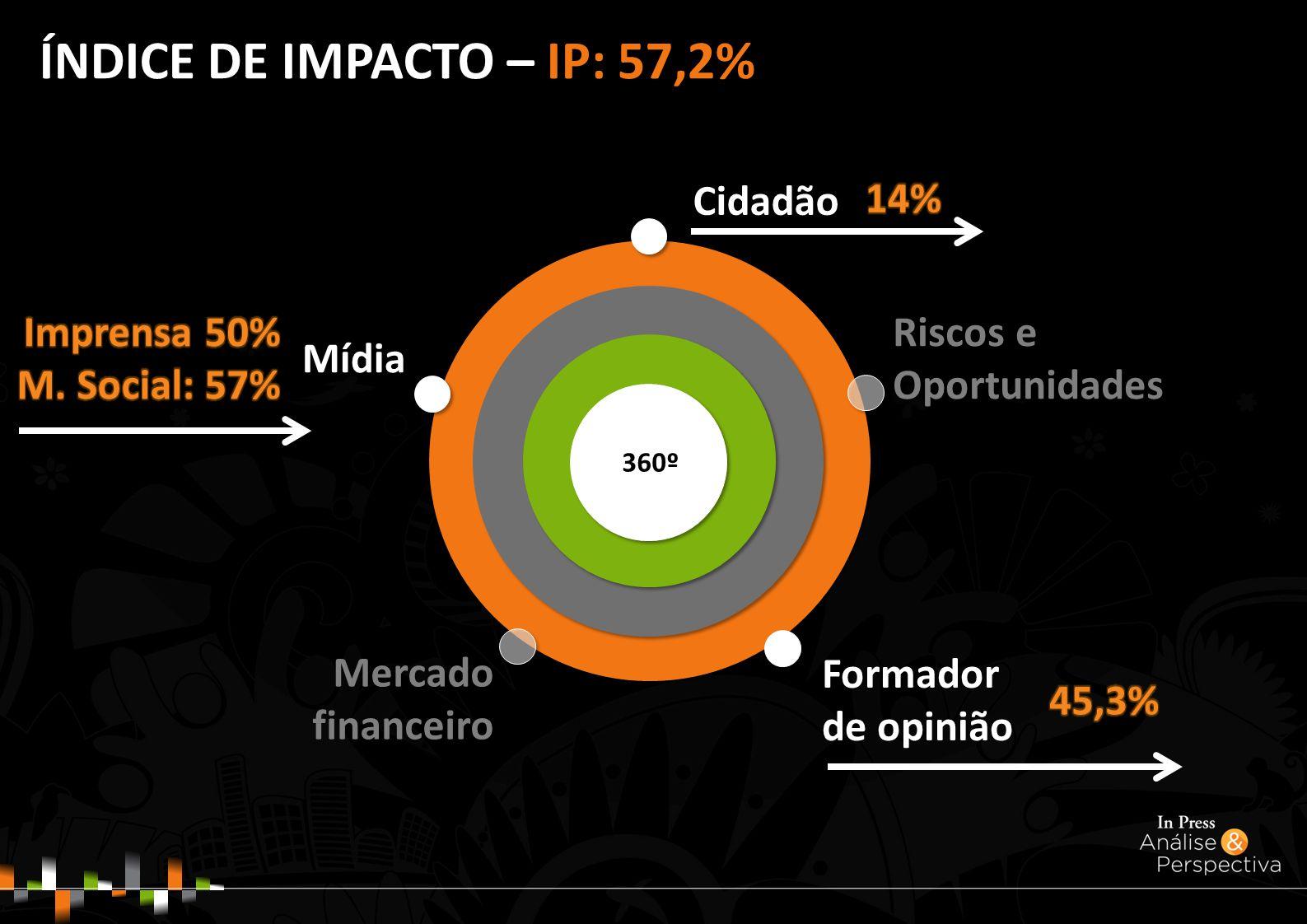 ÍNDICE DE IMPACTO – IP: 57,2% Mídia Mercado financeiro Riscos e Oportunidades 360º Formador de opinião Cidadão
