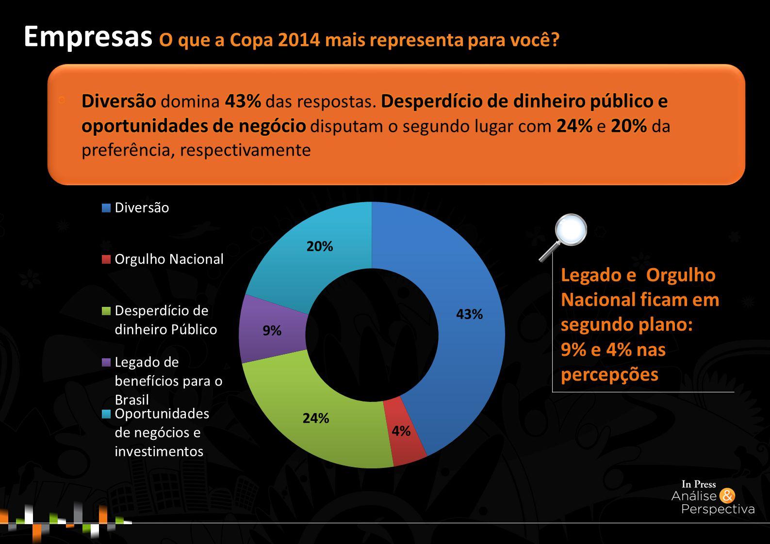 Legado e Orgulho Nacional ficam em segundo plano: 9% e 4% nas percepções Empresas O que a Copa 2014 mais representa para você?