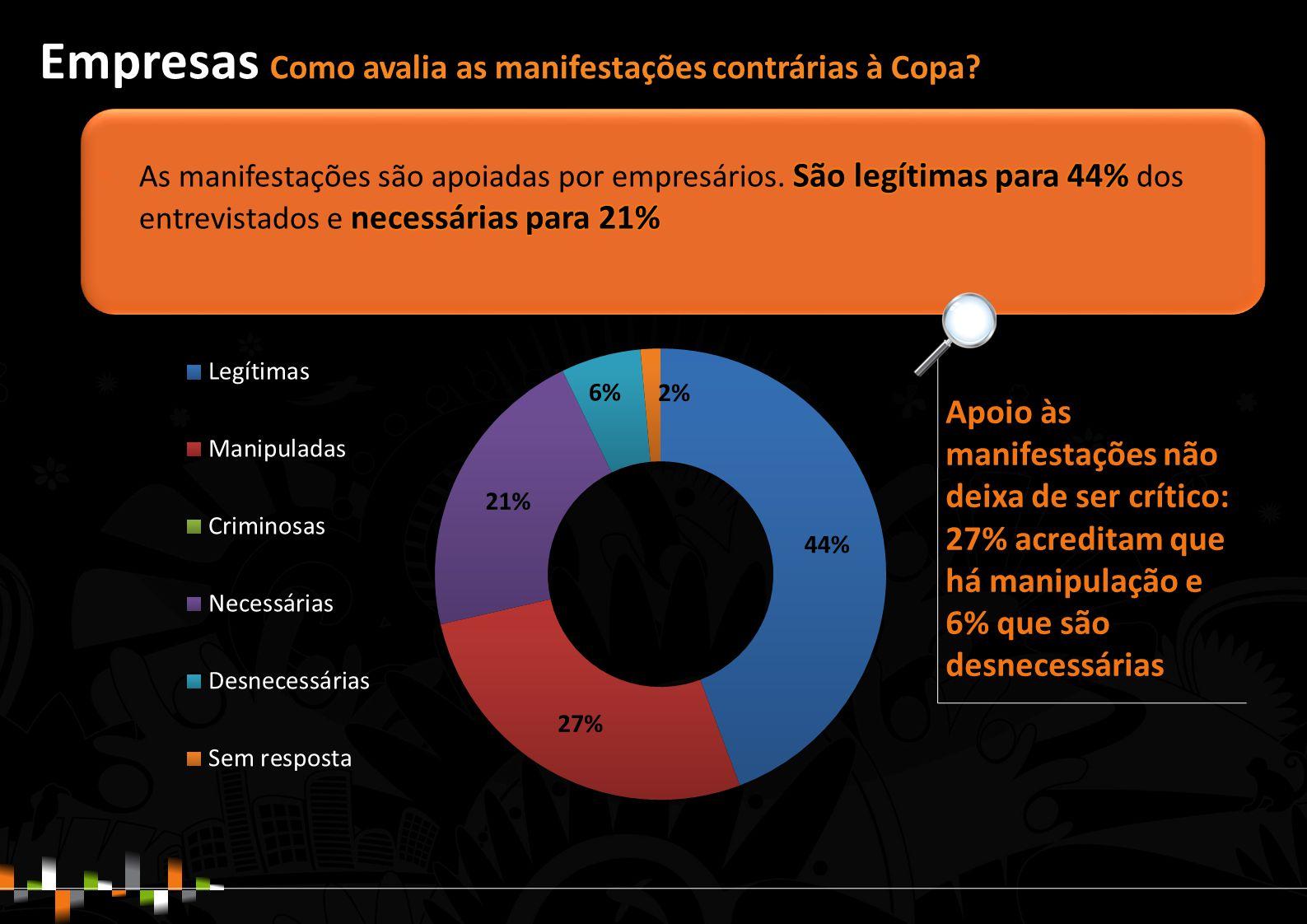 Apoio às manifestações não deixa de ser crítico: 27% acreditam que há manipulação e 6% que são desnecessárias Empresas Como avalia as manifestações contrárias à Copa?