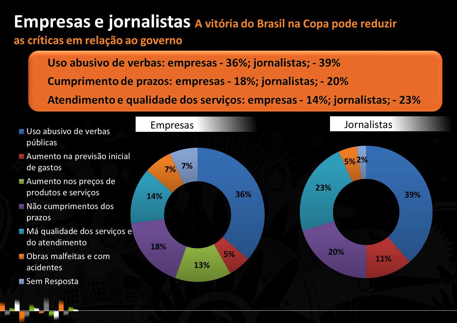 Empresas e jornalistas A vitória do Brasil na Copa pode reduzir as críticas em relação ao governo Empresas Jornalistas