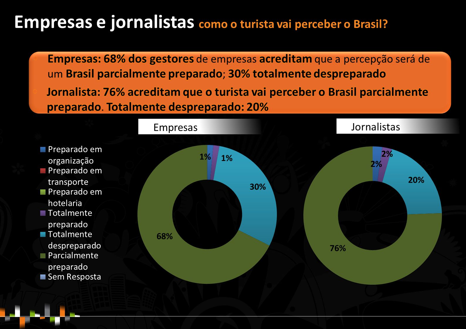 Empresas e jornalistas como o turista vai perceber o Brasil? Empresas Jornalistas