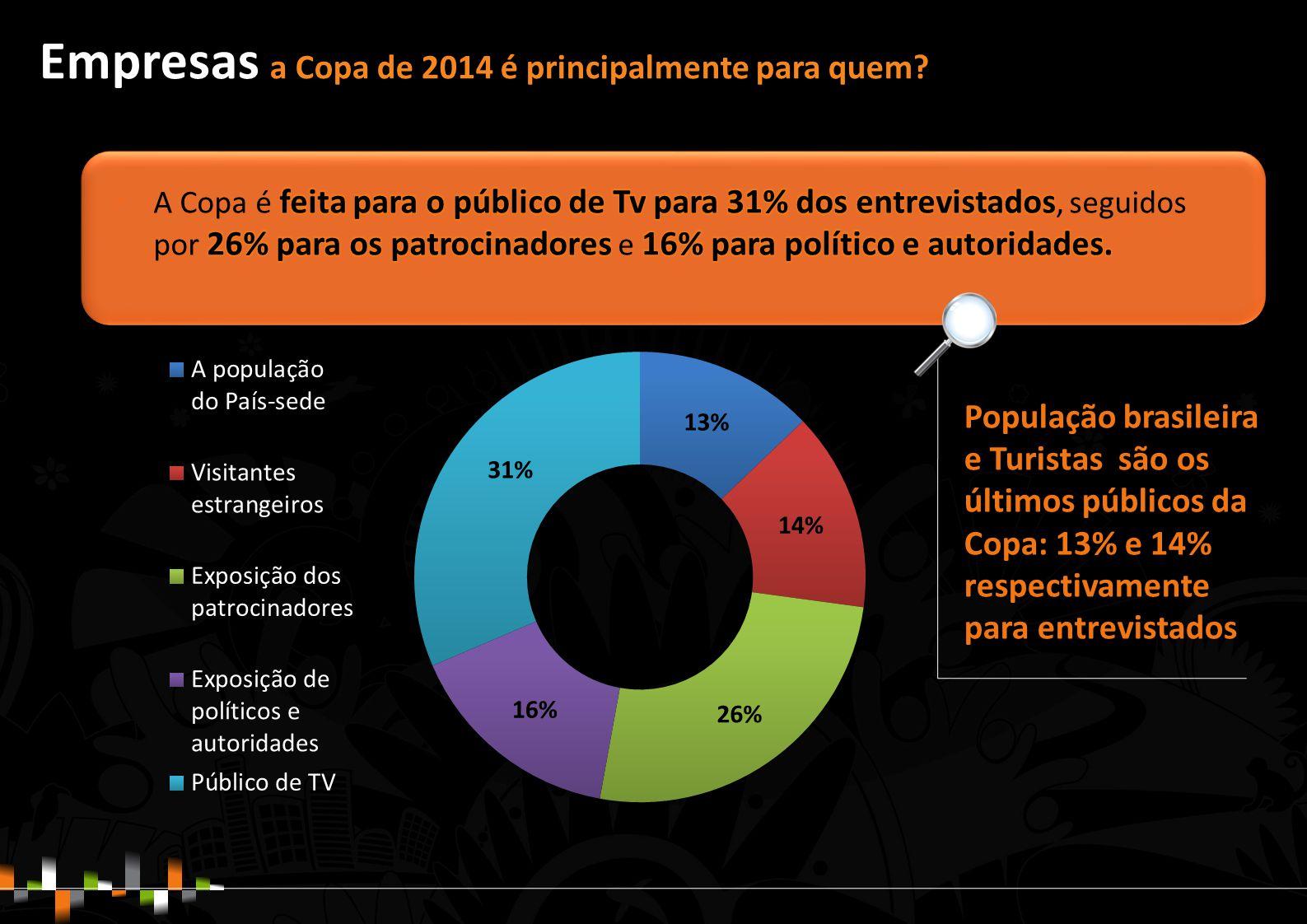 População brasileira e Turistas são os últimos públicos da Copa: 13% e 14% respectivamente para entrevistados Empresas a Copa de 2014 é principalmente para quem?