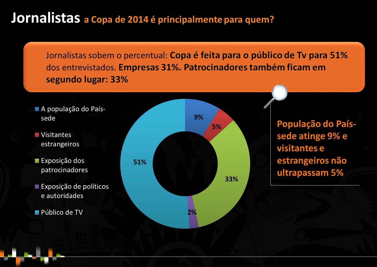 População do País- sede atinge 9% e visitantes e estrangeiros não ultrapassam 5% Jornalistas a Copa de 2014 é principalmente para quem?