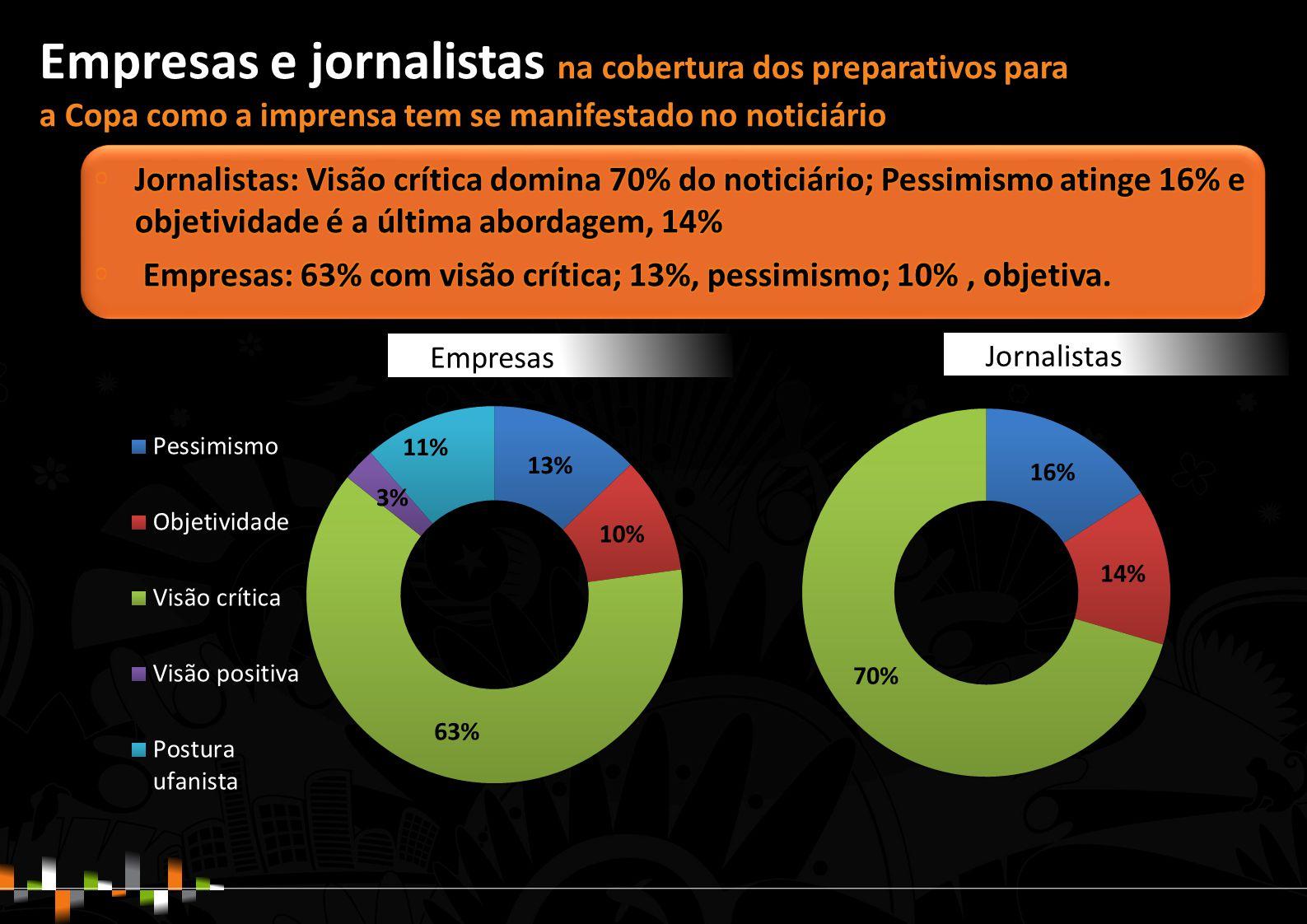 Empresas e jornalistas na cobertura dos preparativos para a Copa como a imprensa tem se manifestado no noticiário Empresas Jornalistas
