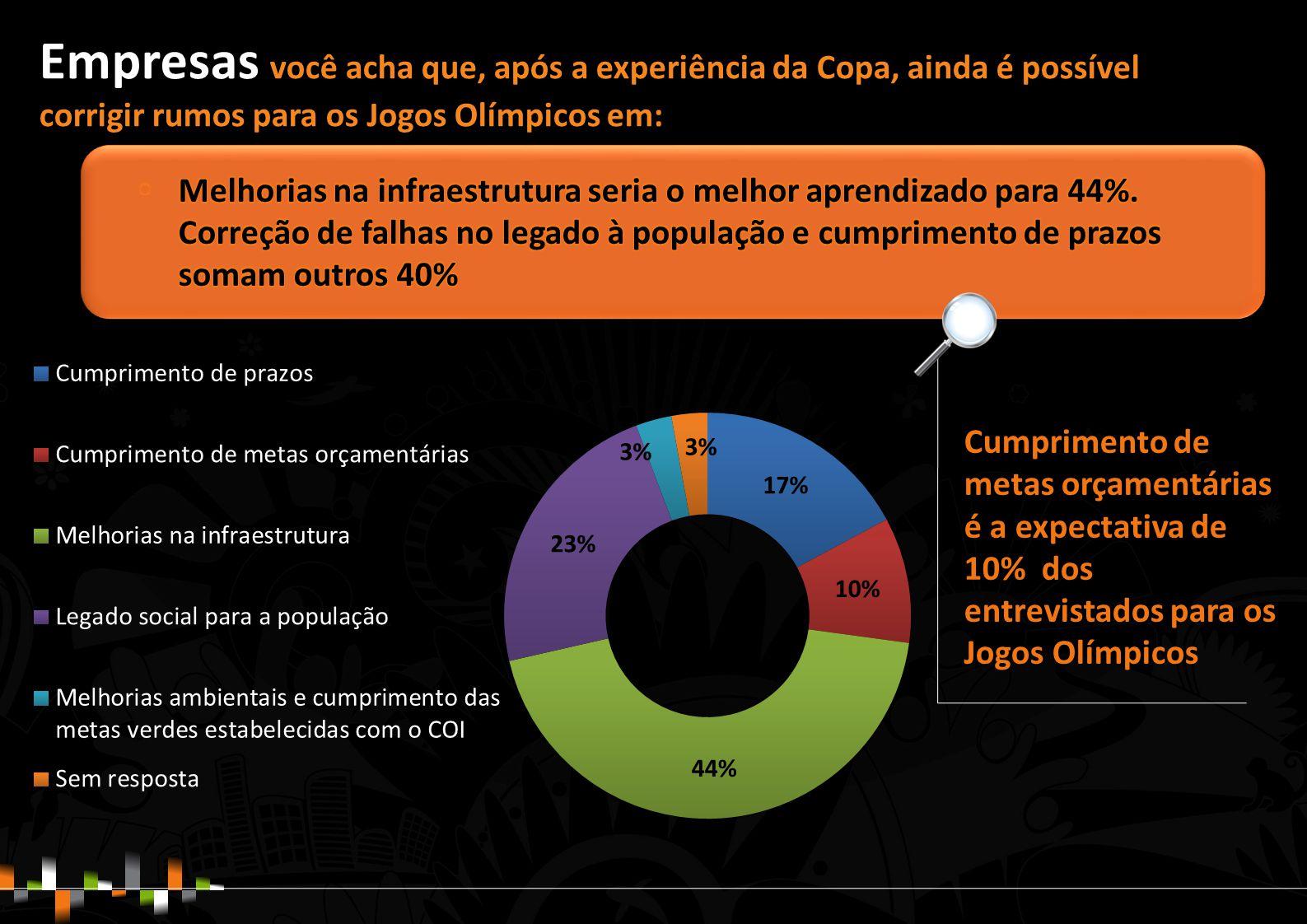 Cumprimento de metas orçamentárias é a expectativa de 10% dos entrevistados para os Jogos Olímpicos Empresas você acha que, após a experiência da Copa, ainda é possível corrigir rumos para os Jogos Olímpicos em: