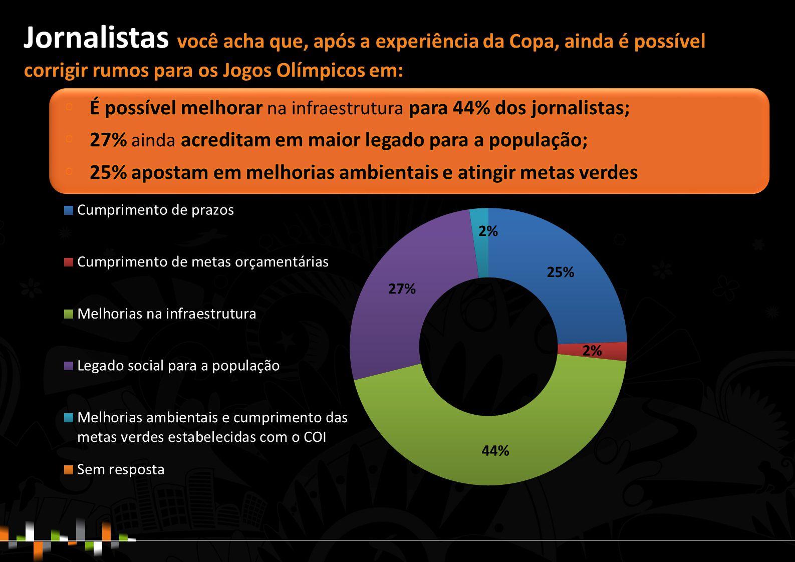Jornalistas você acha que, após a experiência da Copa, ainda é possível corrigir rumos para os Jogos Olímpicos em: