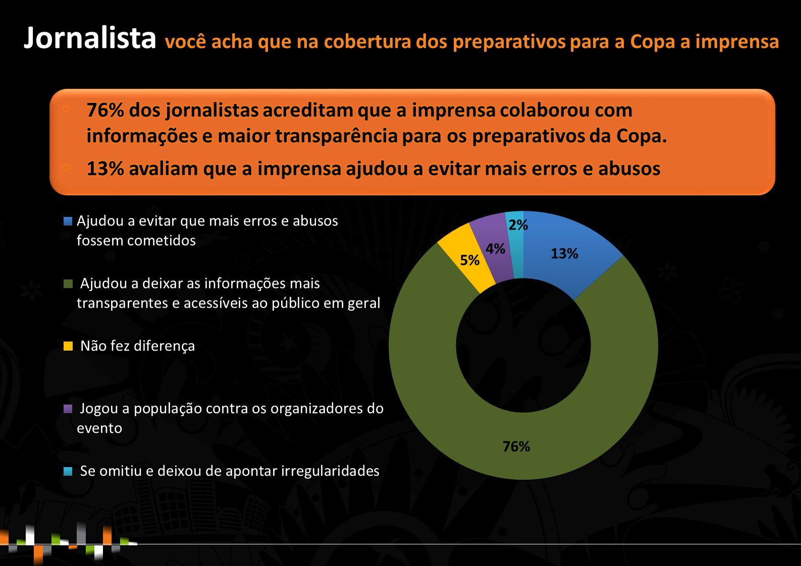 Jornalista você acha que na cobertura dos preparativos para a Copa a imprensa