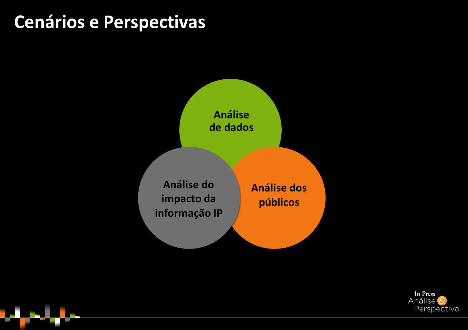 Cenários e Perspectivas Análise de dados Análise do impacto da informação IP Análise dos públicos
