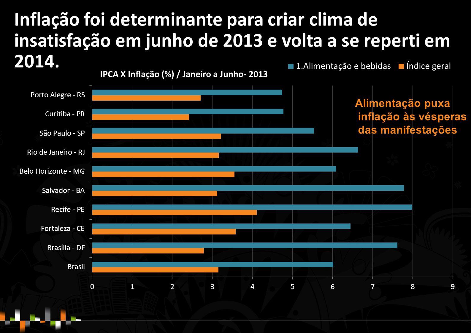 Inflação foi determinante para criar clima de insatisfação em junho de 2013 e volta a se reperti em 2014.