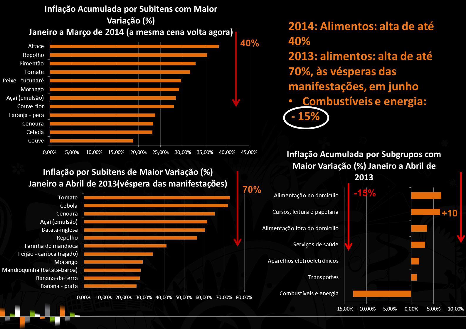 2014: Alimentos: alta de até 40% 2013: alimentos: alta de até 70%, às vésperas das manifestações, em junho Combustíveis e energia: - 15% 70% 40% -15% +10