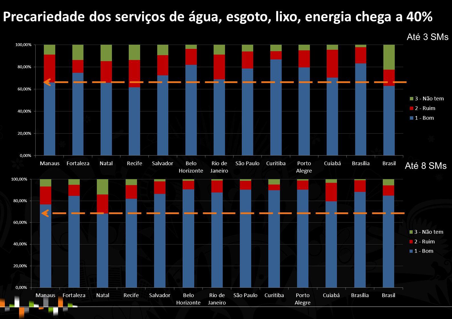 Precariedade dos serviços de água, esgoto, lixo, energia chega a 40% Até 3 SMs Até 8 SMs