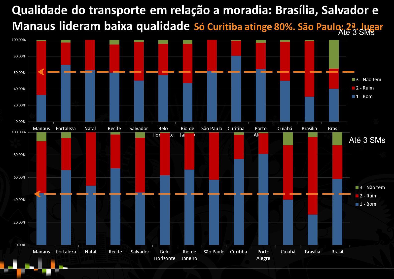 Qualidade do transporte em relação a moradia: Brasília, Salvador e Manaus lideram baixa qualidade Só Curitiba atinge 80%.