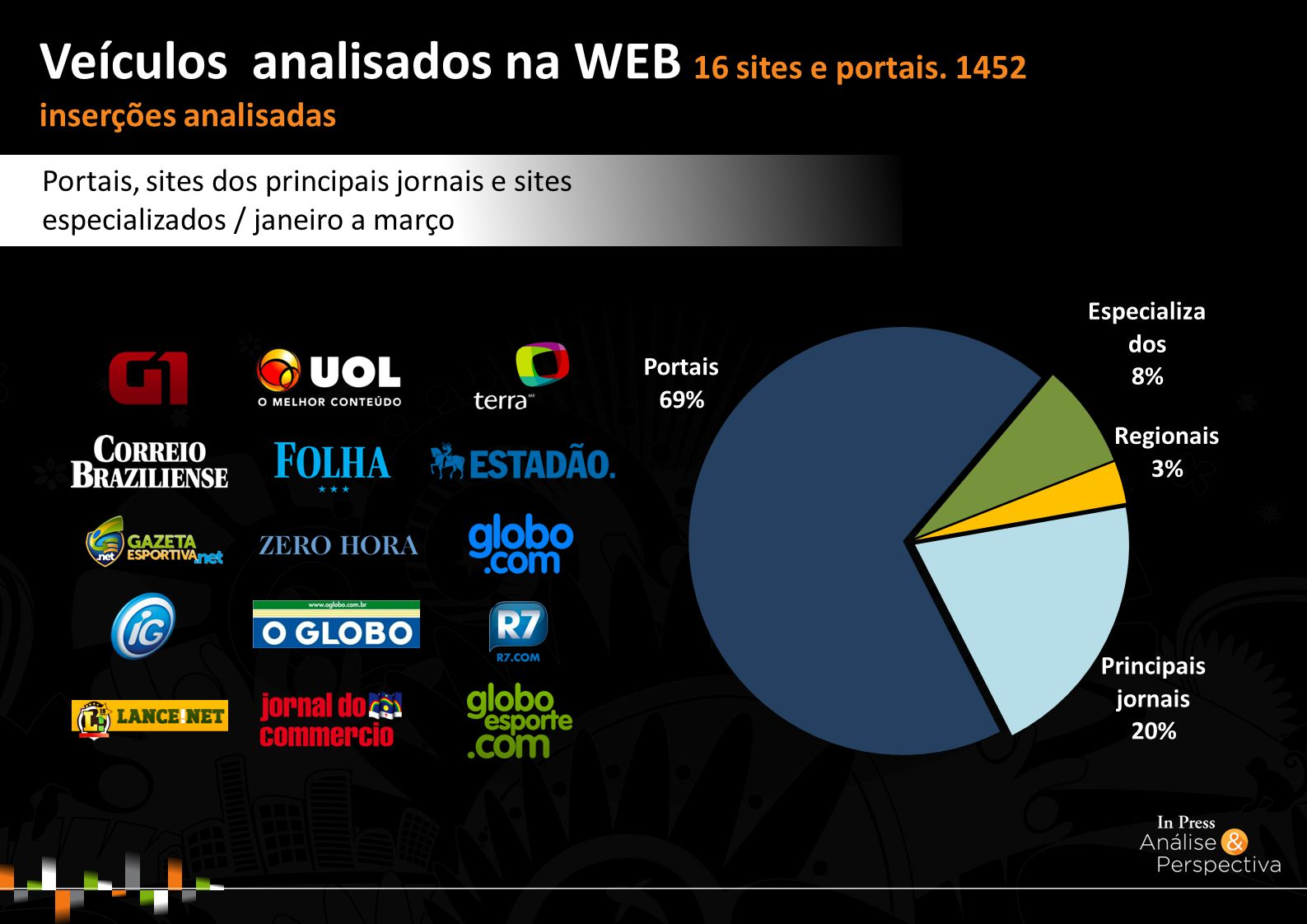 Veículos analisados na WEB 16 sites e portais.