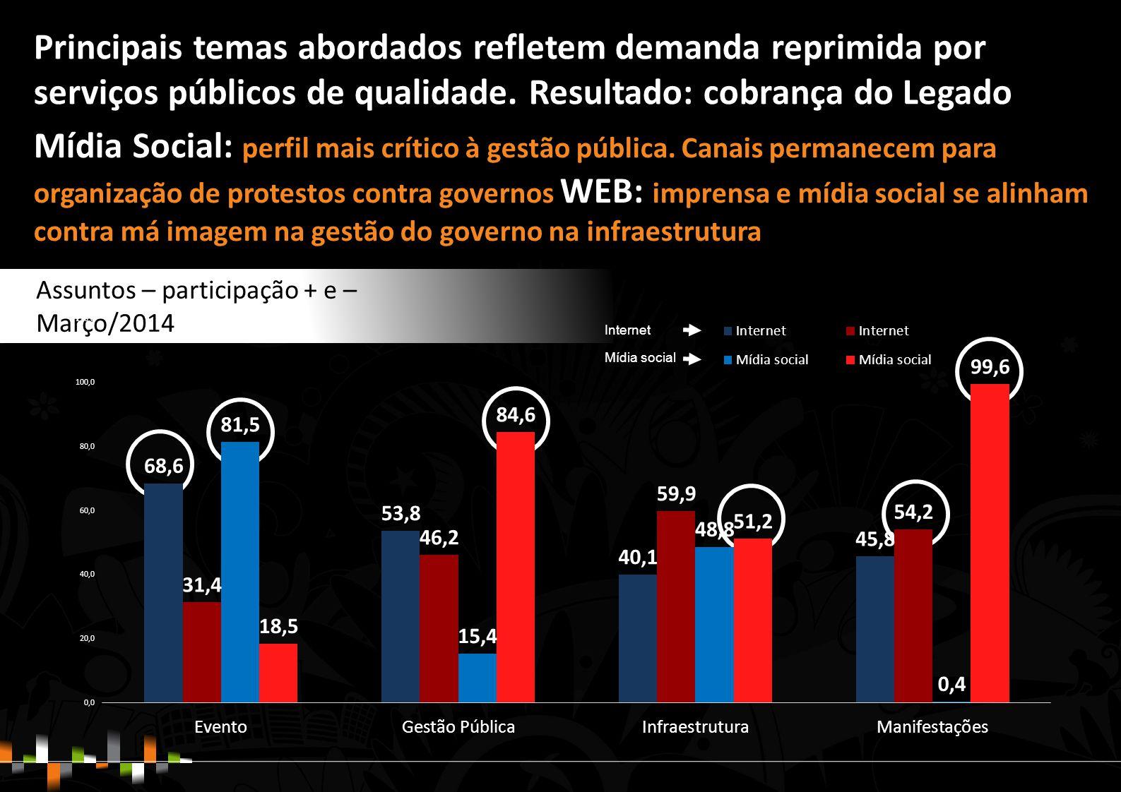 Assuntos – participação + e – Março/2014 Internet Mídia social Mídia Social: perfil mais crítico à gestão pública.
