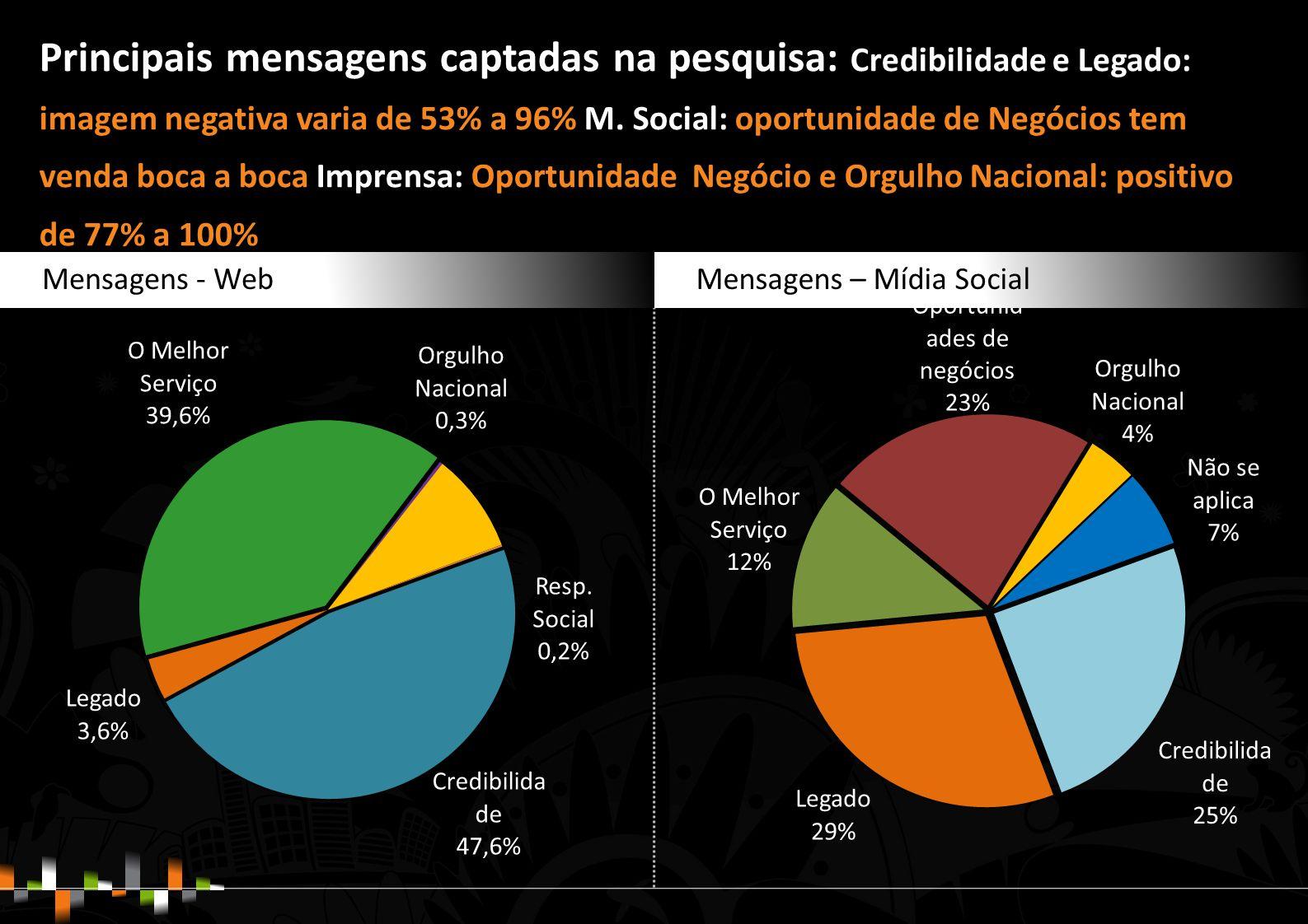 Principais mensagens captadas na pesquisa: Credibilidade e Legado: imagem negativa varia de 53% a 96% M.