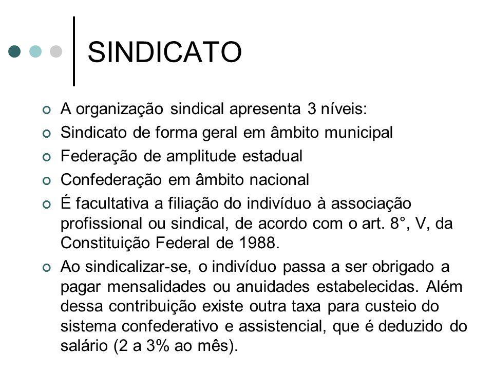 SINDICATO A organização sindical apresenta 3 níveis: Sindicato de forma geral em âmbito municipal Federação de amplitude estadual Confederação em âmbito nacional É facultativa a filiação do indivíduo à associação profissional ou sindical, de acordo com o art.