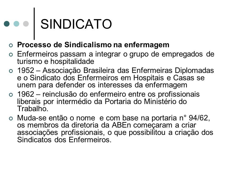 SINDICATO Processo de Sindicalismo na enfermagem Enfermeiros passam a integrar o grupo de empregados de turismo e hospitalidade 1952 – Associação Bras