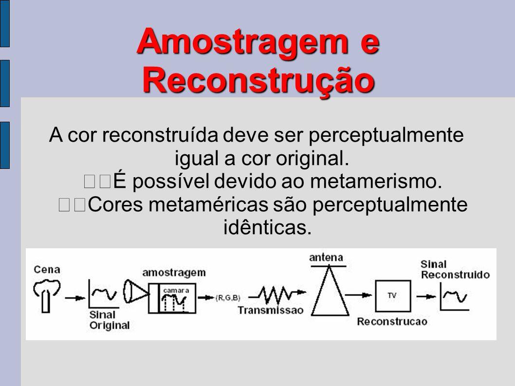 Amostragem e Reconstrução A cor reconstruída deve ser perceptualmente igual a cor original. É possível devido ao metamerismo. Cores metaméricas são pe