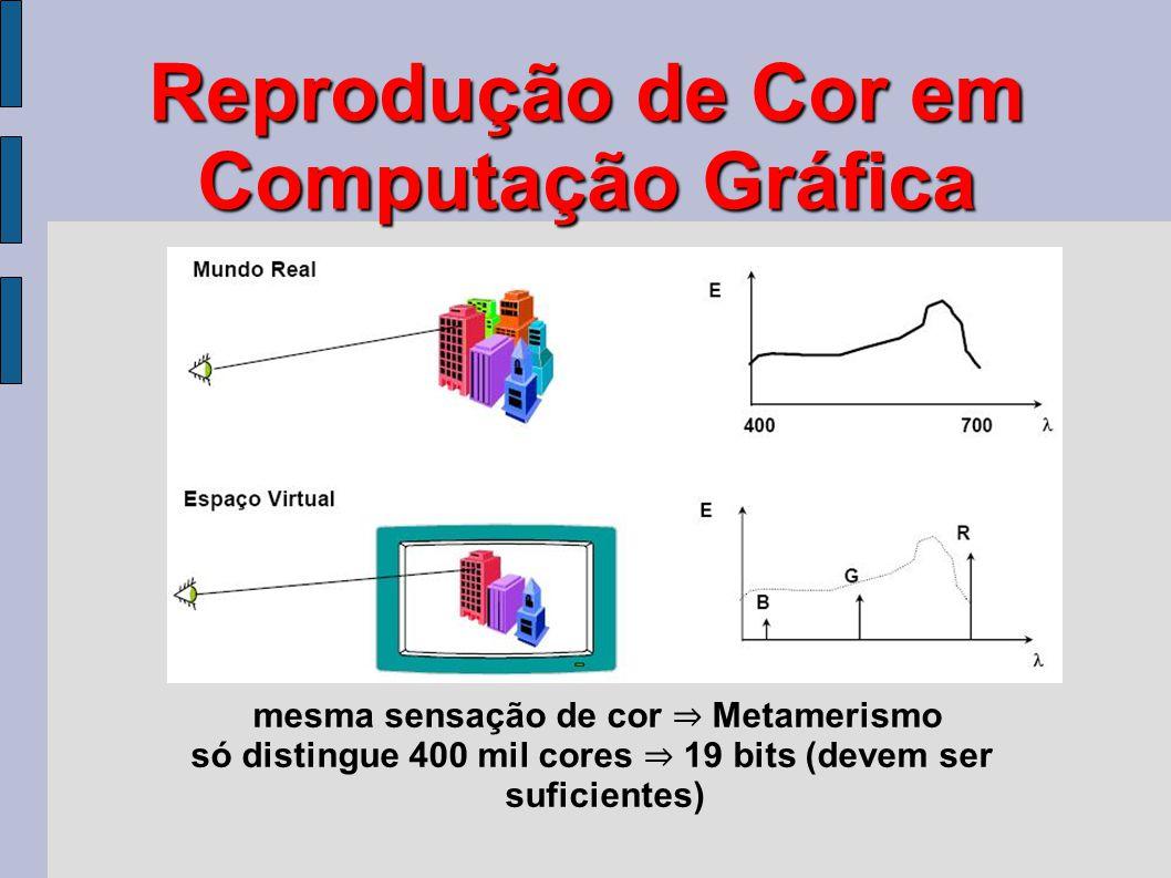 Reprodução de Cor em Computação Gráfica mesma sensação de cor ⇒ Metamerismo só distingue 400 mil cores ⇒ 19 bits (devem ser suficientes)