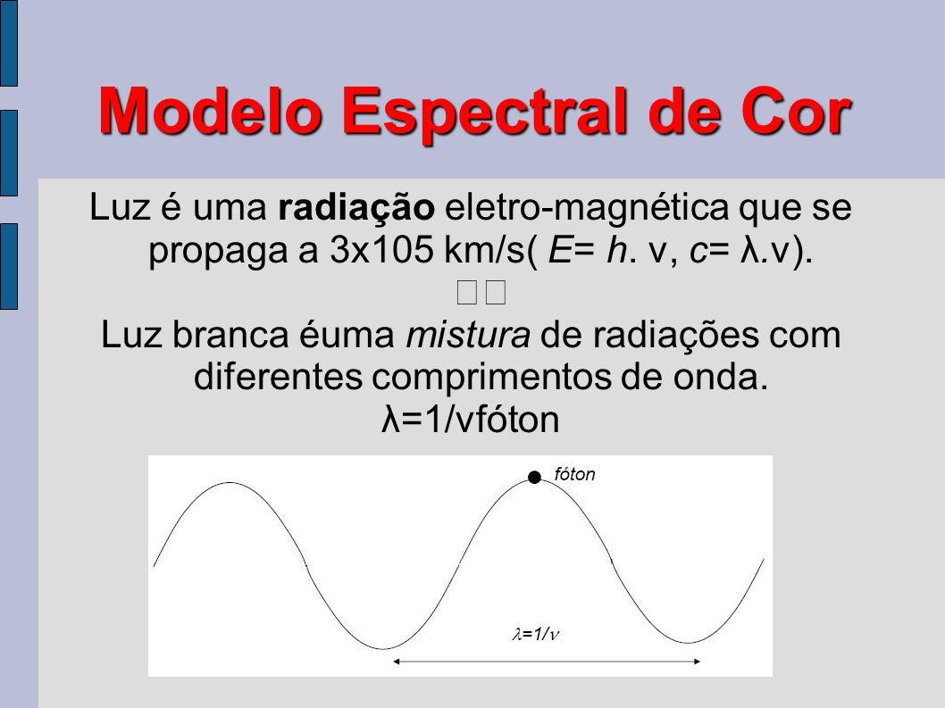 Modelo Espectral de Cor Luz é uma radiação eletro-magnética que se propaga a 3x105 km/s( E= h. ν, c= λ.ν). Luz branca éuma mistura de radiações com di
