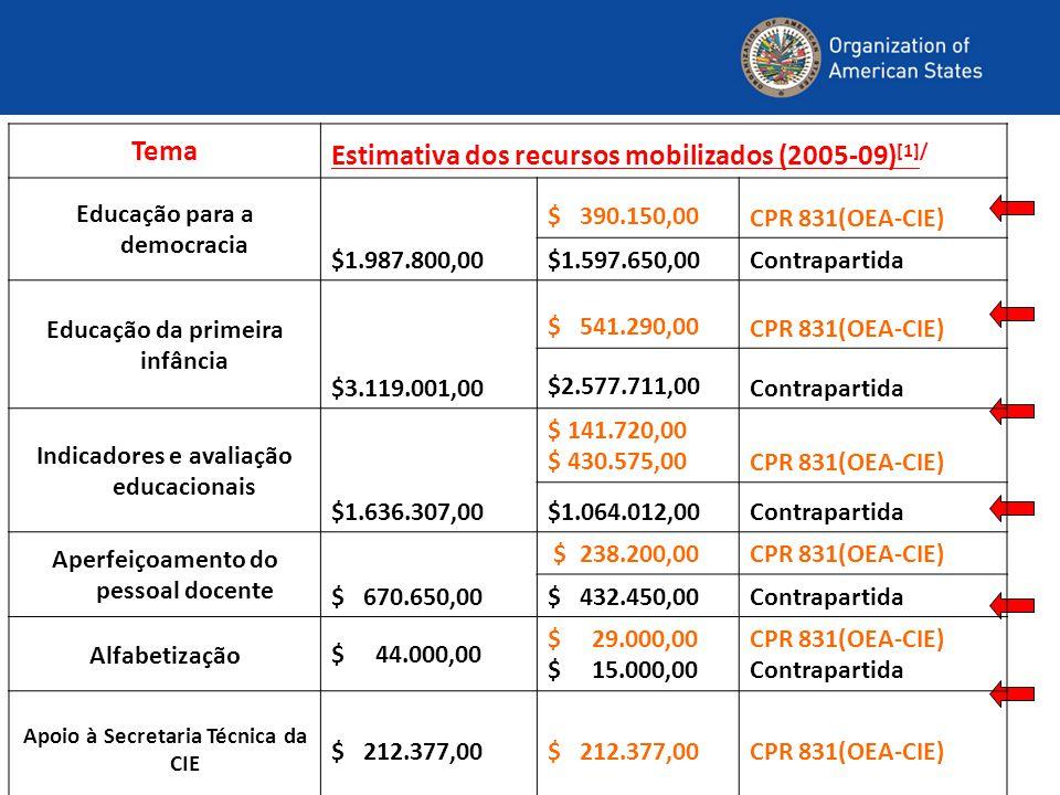 Tema Estimativa dos recursos mobilizados (2005-09) [1]/ Educação para a democracia $1.987.800,00 $ 390.150,00 CPR 831(OEA-CIE) $1.597.650,00Contrapartida Educação da primeira infância $3.119.001,00 $ 541.290,00 CPR 831(OEA-CIE) $2.577.711,00 Contrapartida Indicadores e avaliação educacionais $1.636.307,00 $ 141.720,00 $ 430.575,00CPR 831(OEA-CIE) $1.064.012,00Contrapartida Aperfeiçoamento do pessoal docente $ 670.650,00 $ 238.200,00CPR 831(OEA-CIE) $ 432.450,00 Contrapartida Alfabetização$ 44.000,00 $ 29.000,00 $ 15.000,00 CPR 831(OEA-CIE) Contrapartida Apoio à Secretaria Técnica da CIE $ 212.377,00 CPR 831(OEA-CIE)