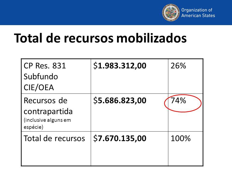 Total de recursos mobilizados CP Res. 831 Subfundo CIE/OEA $1.983.312,0026% Recursos de contrapartida (inclusive alguns em espécie) $5.686.823,0074% T