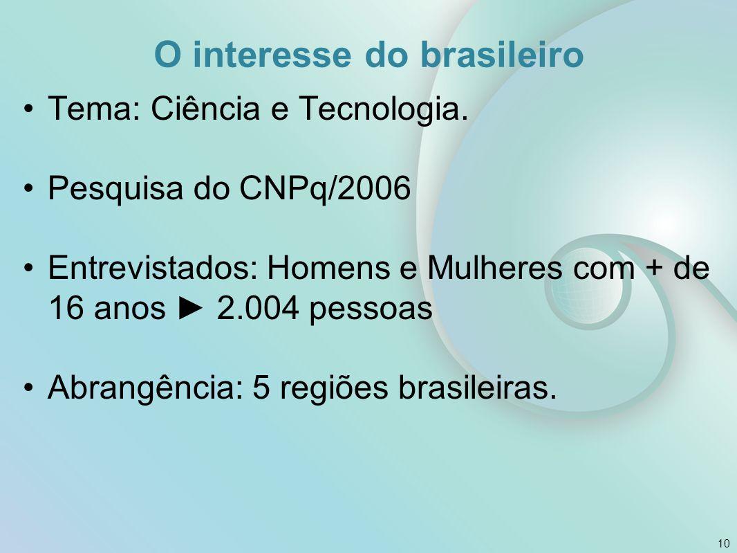 O interesse do brasileiro Tema: Ciência e Tecnologia. Pesquisa do CNPq/2006 Entrevistados: Homens e Mulheres com + de 16 anos ► 2.004 pessoas Abrangên