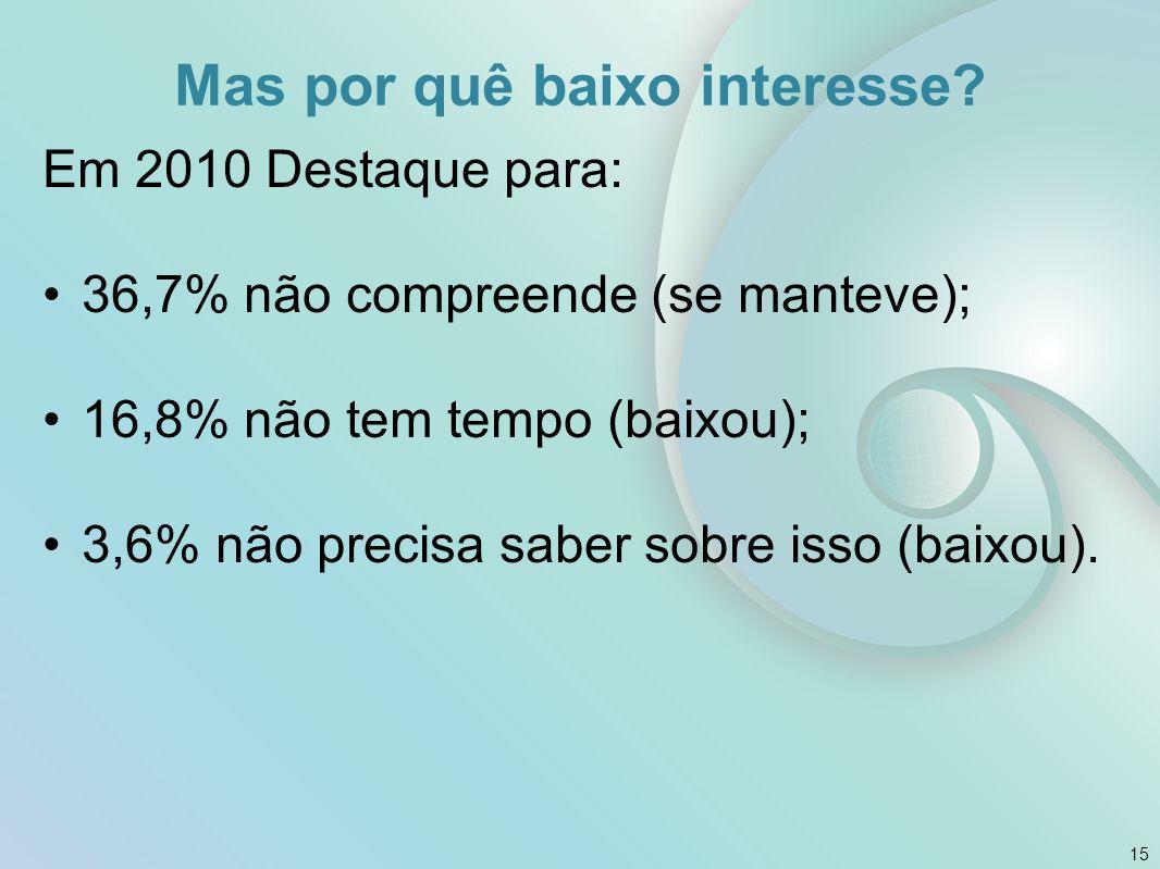 Mas por quê baixo interesse? Em 2010 Destaque para: 36,7% não compreende (se manteve); 16,8% não tem tempo (baixou); 3,6% não precisa saber sobre isso