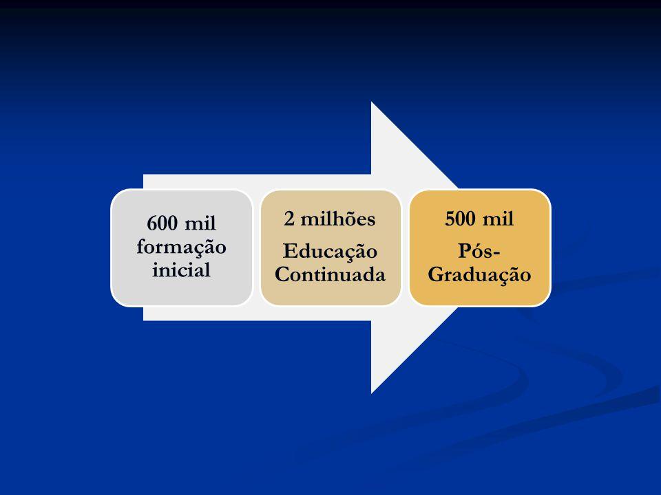 600 mil formação inicial 2 milhões Educação Continuada 500 mil Pós- Graduação